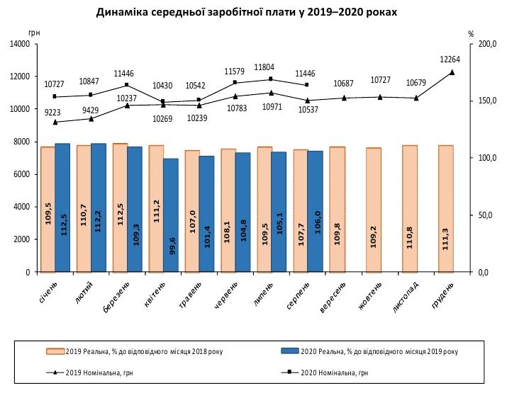 Средняя зарплата украинцев за месяц сократилась на 360 гривен