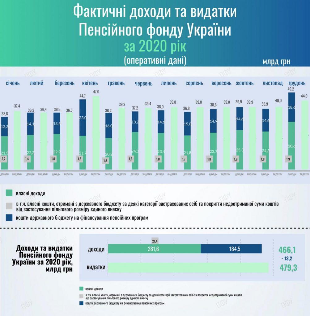 Доходы и расходы Пенсионного фонда Украины. Фото: ПФУ