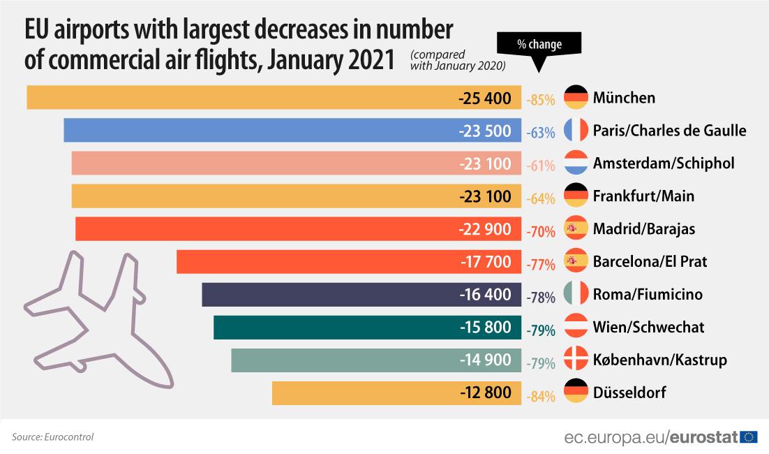 Европа из-за пандемии потеряла почти 70% авиарейсов: рейтинг аэропортов