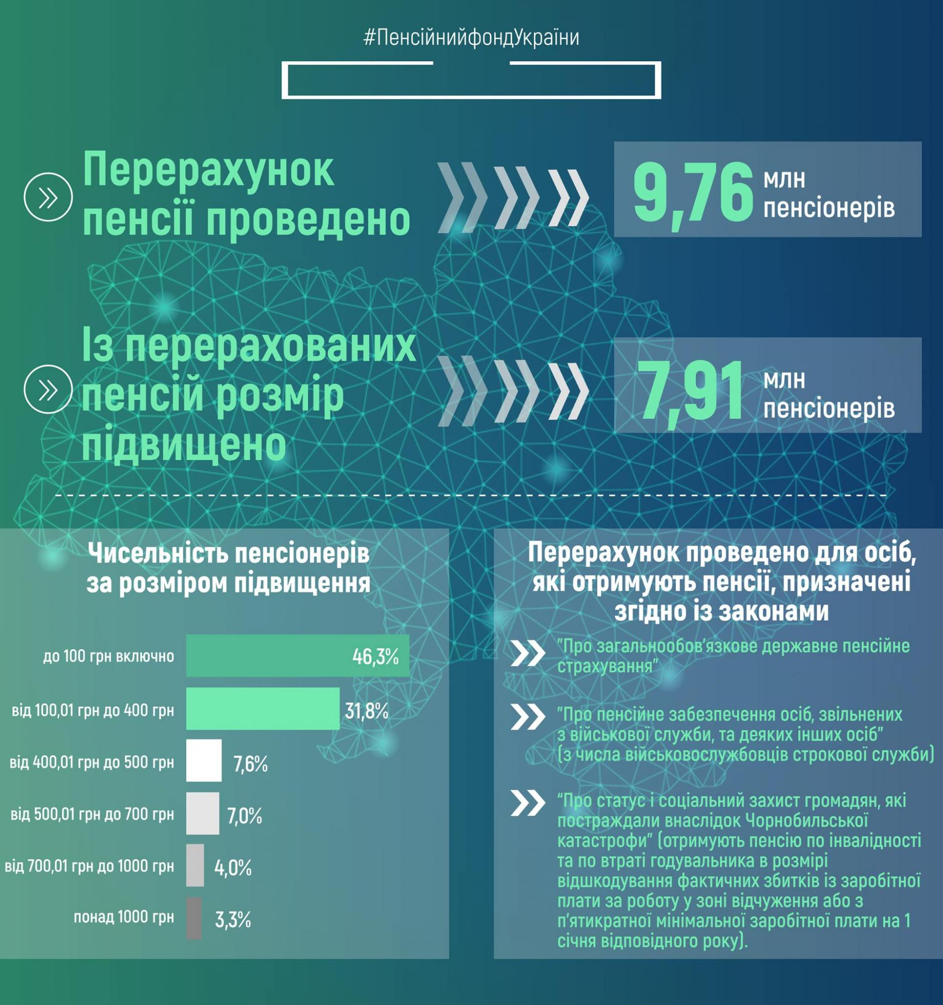 Індексація пенсій: половина українців отримали мінімальний розмір надбавки