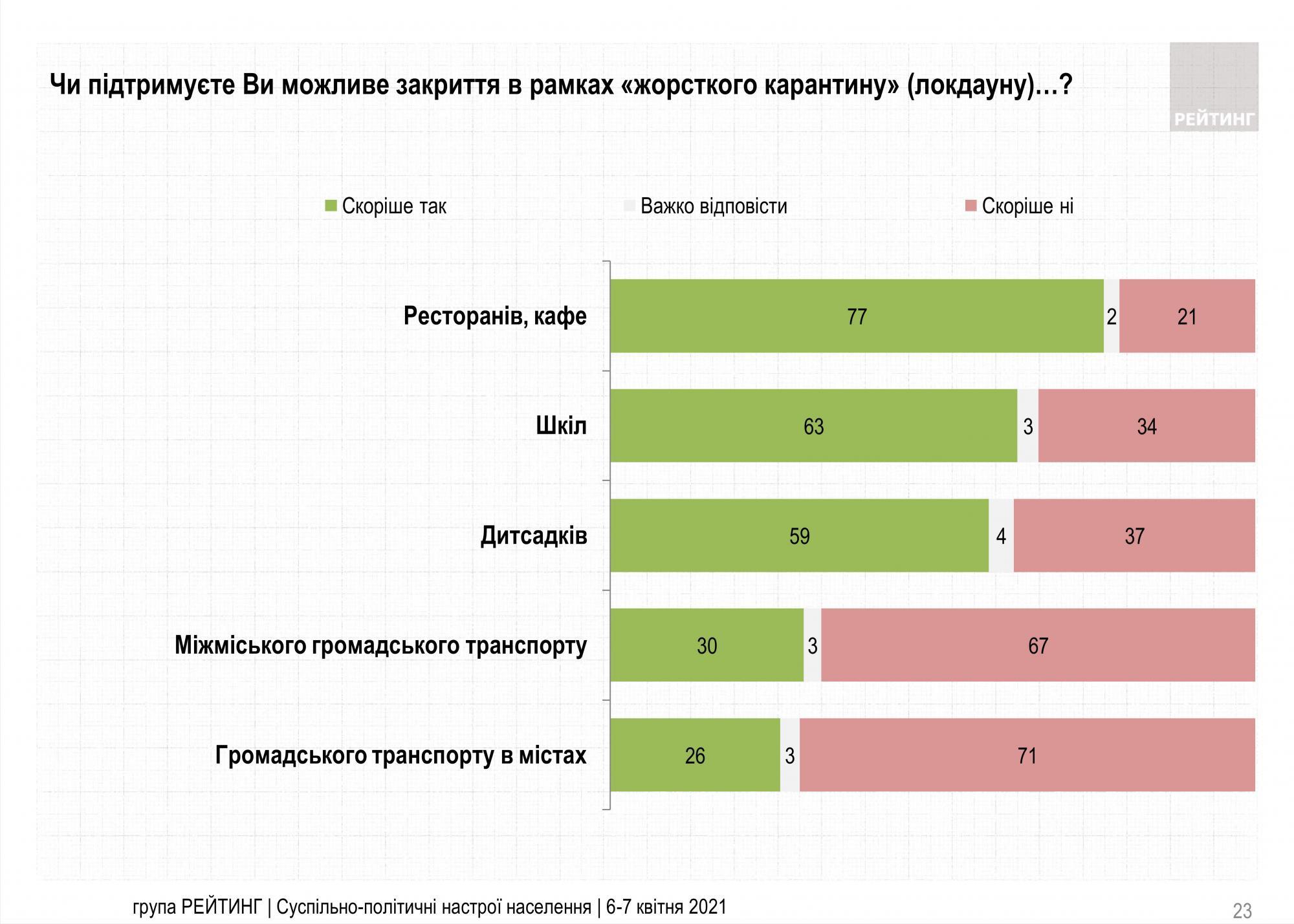 Большинство украинцев одобряют карантин, но против остановки транспорта