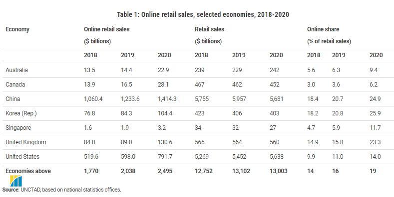 В ООН зафіксували бум інтернет-продажів під час пандемії