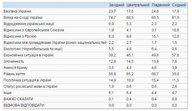 Вражда навостоке страны беспокоит украинцев больше, чем уровень жизни,