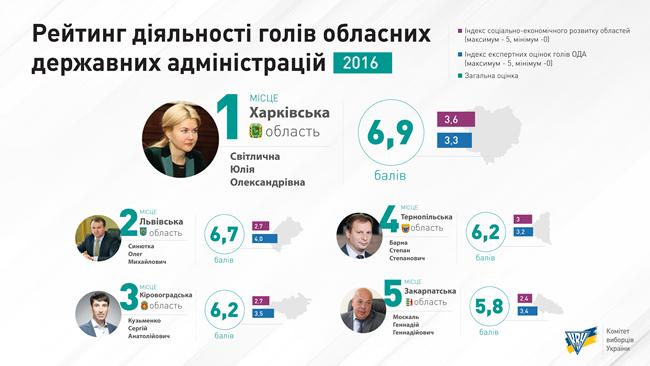 Руководитель Харьковской ОГА Светличная возглавила «рейтинг губернаторов»— КИУ