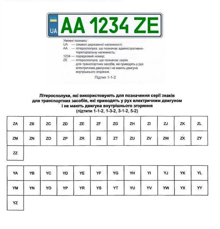 В Україні запровадили нові номерні знаки: кому доведеться міняти (фото)