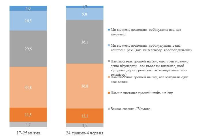 Количество зажиточных украинцев во время коронакризиса сократилась почти вдвое