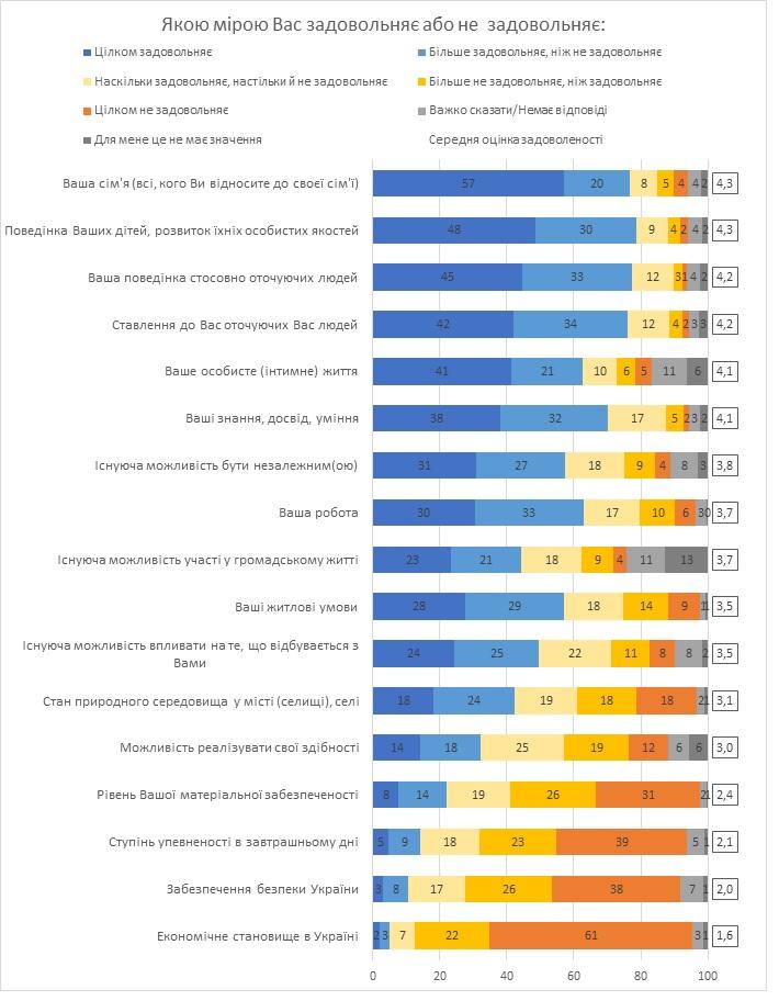 Среди украинцев вырос уровень удовлетворенности жизнью