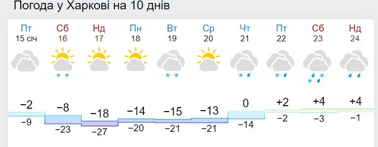 Морози будуть ще сильніше: де температура знизиться до -28 градусів