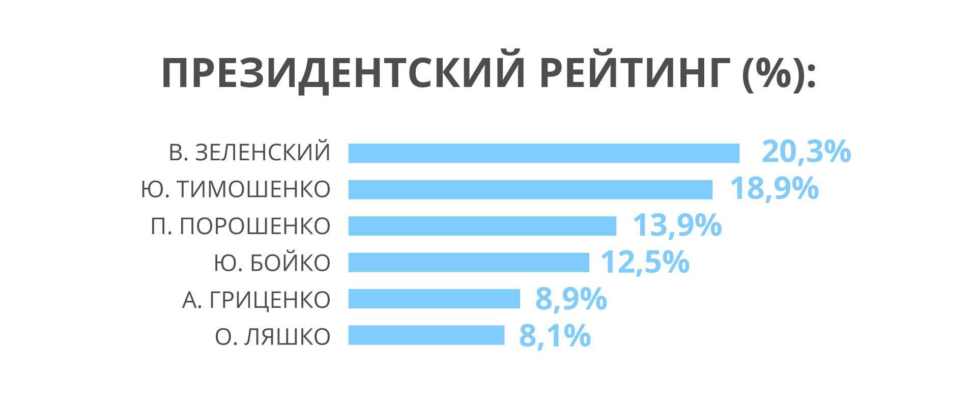 """""""Батькивщина"""", """"Слуга народа"""" и """"ОП - За життя"""" лидируют в рейтинге парламентских выборов"""