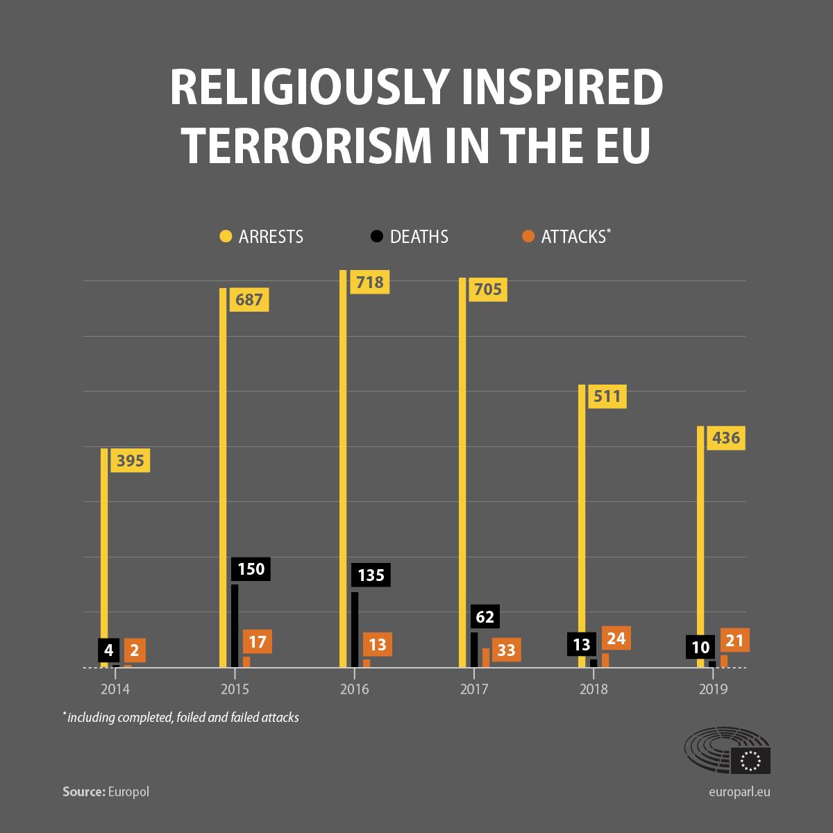 Количество терактов в странах Евросоюза продолжает сокращаться