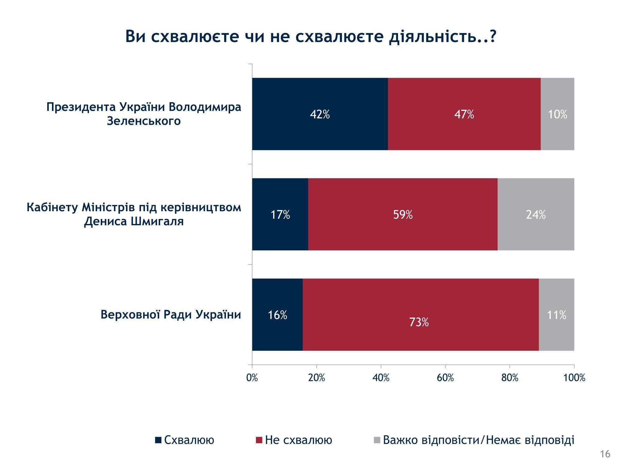 Три чверті українців незадоволені роботою Верховної ради