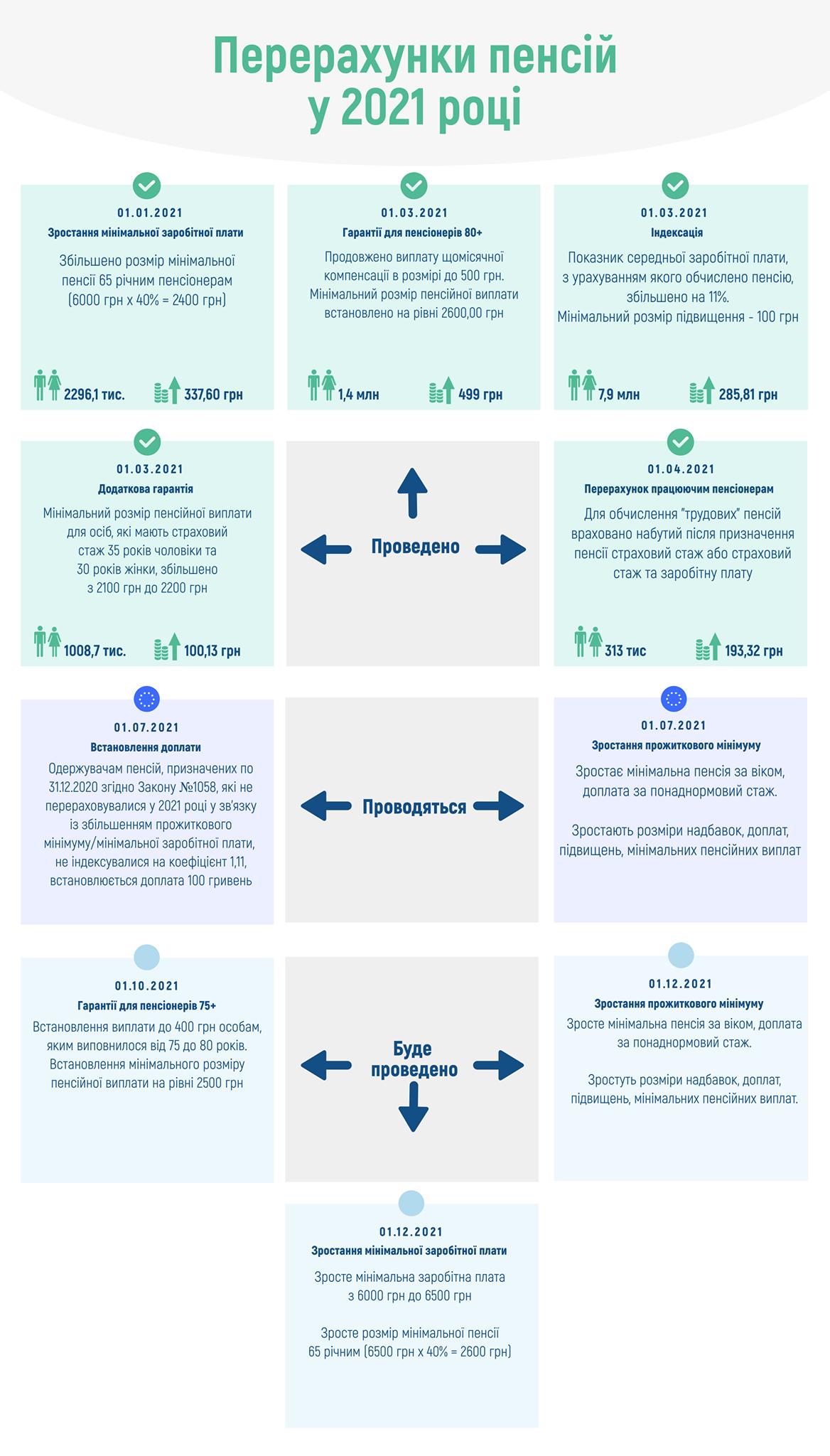 Пенсії у 2021 році: українцям готують нові сюрпризи