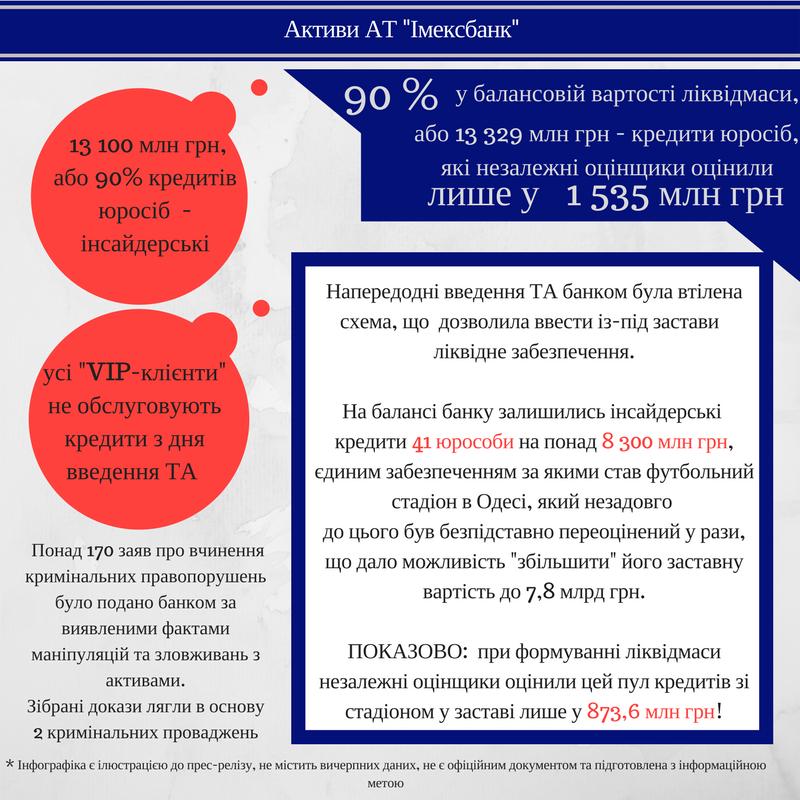 Фонд гарантирования: Избанка украинского народного депутата перед ликвидацией вывели $11 млн