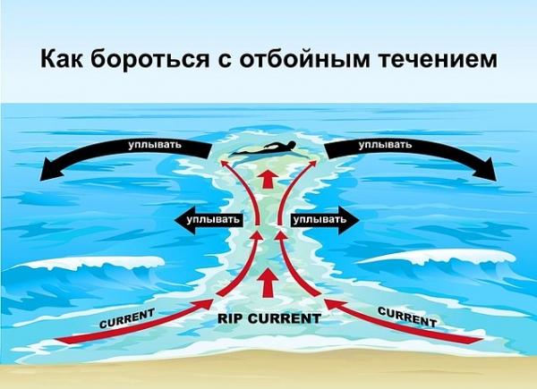 Туристів попередили про небезпечне явище в Азовському морі: тонуть навіть першокласні плавці