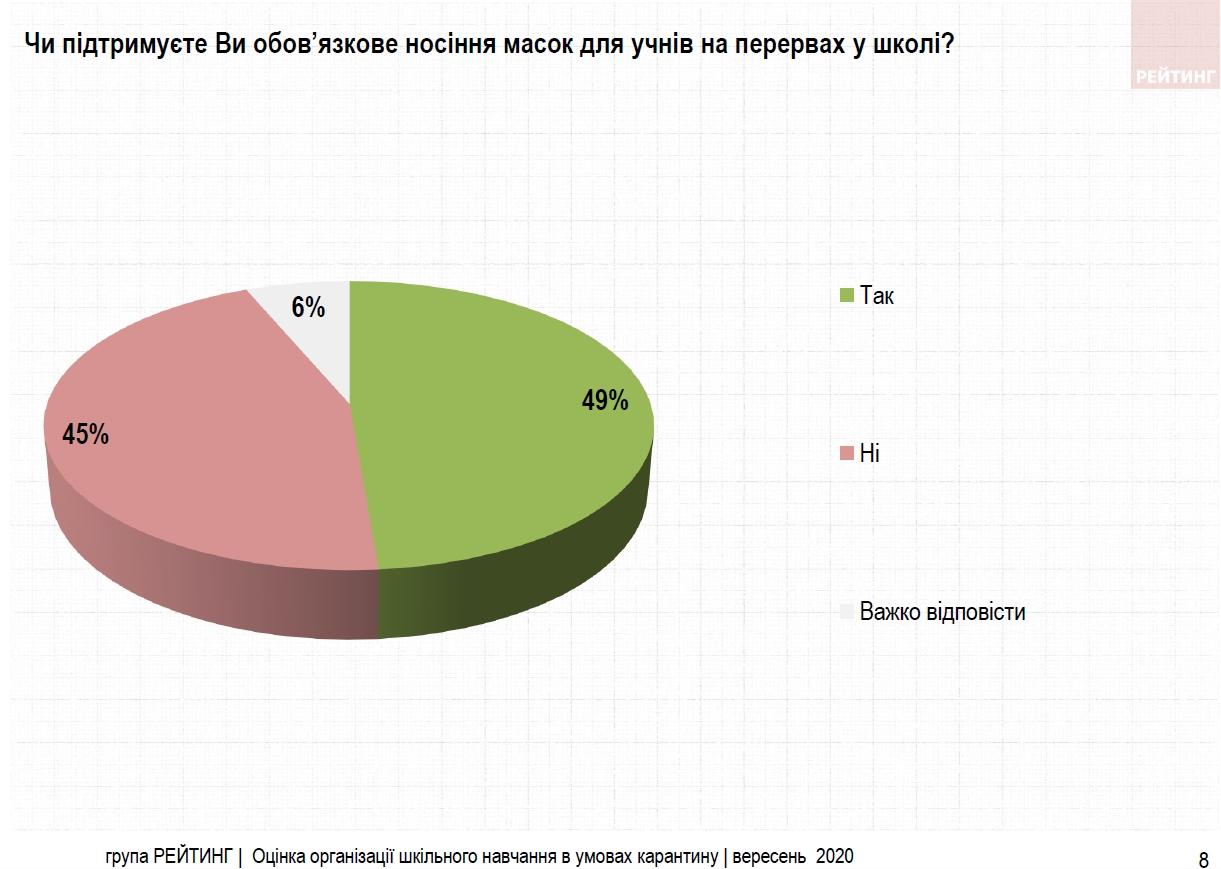 Карантинные меры в школах одобряют 30% украинцев