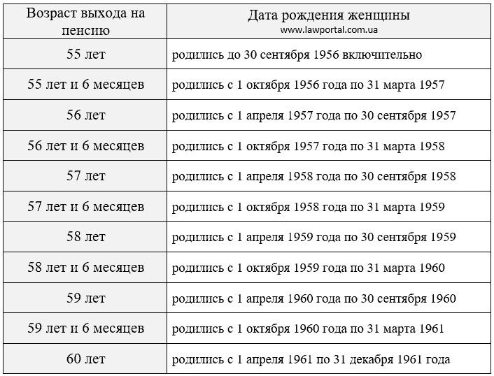 Пенсии украинцам в 2021 году будут начислять по-новому: что изменится