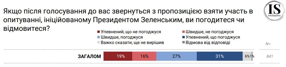 Як опитування Зеленського вплине на явку під час виборів: дані дослідження