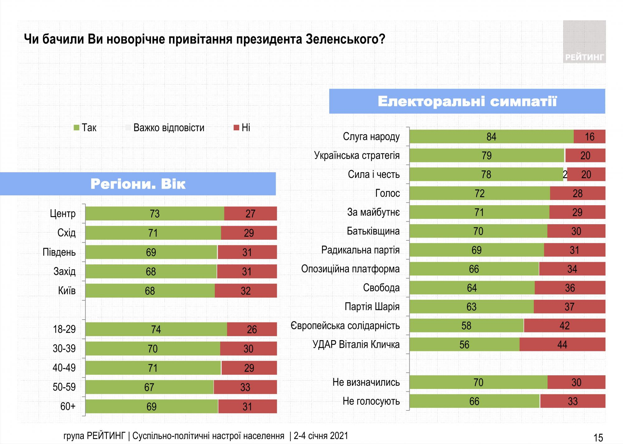 Украинцы дали оценку новогоднему поздравлению Зеленского