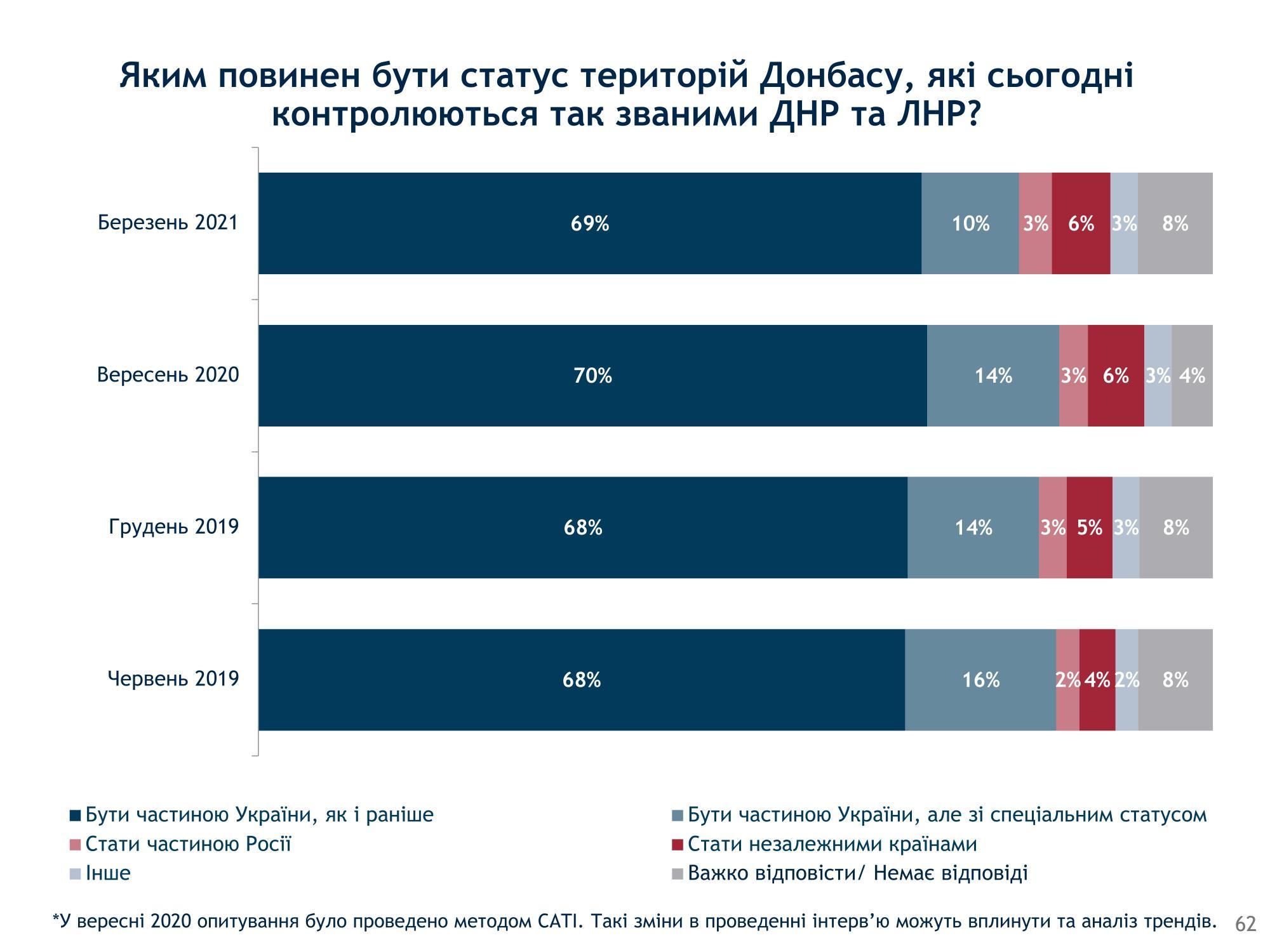 Як українці бачать майбутнє Криму та Донбасу після деокупації: дані опитування