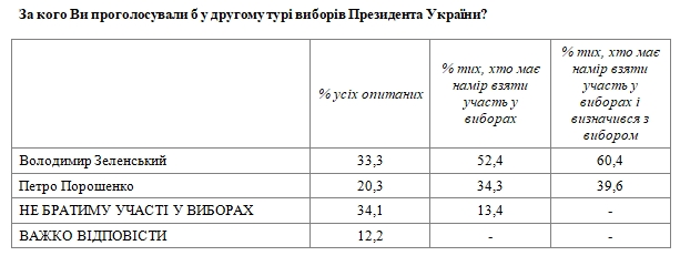 Президентский рейтинг: за кого украинцы проголосовали бы в июне 2021 года