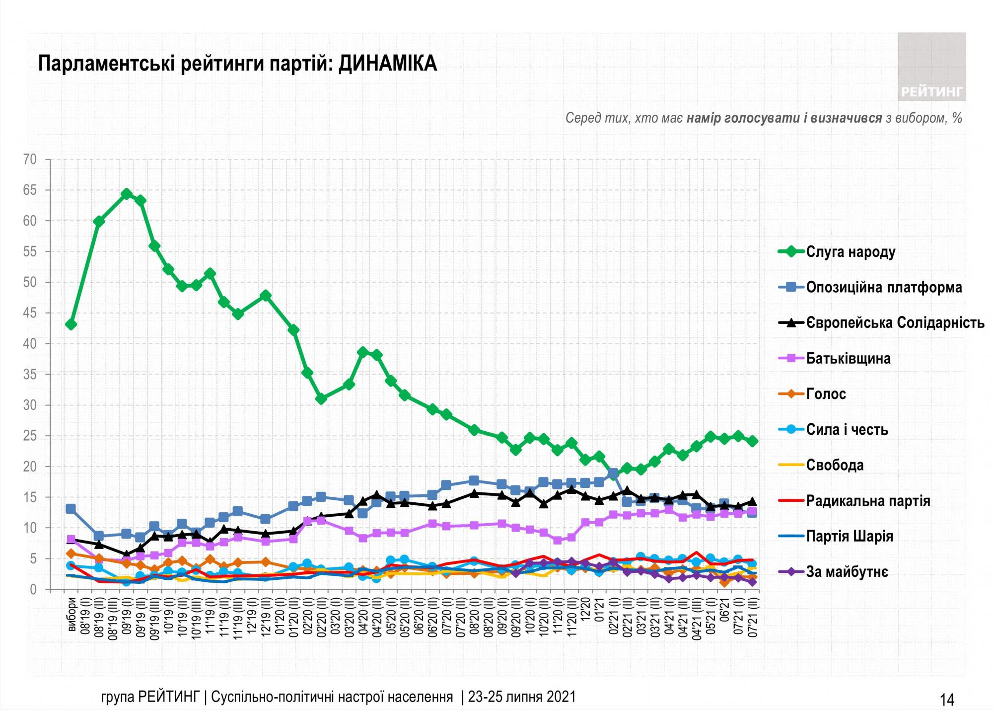 Рейтинг партій: за кого українці проголосують на виборах у Раду
