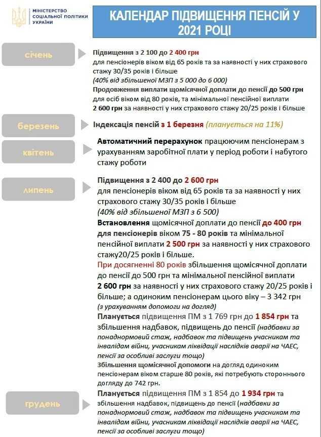 Опубликован календарный план повышения пенсий в 2021