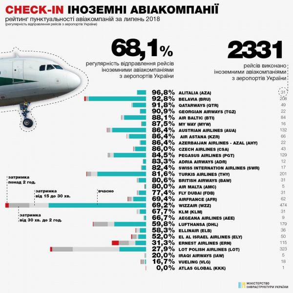Мининфраструктуры опубликовало рейтинг пунктуальности авиакомпаний