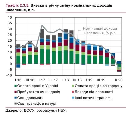 НБУ пояснил падение доходов населения