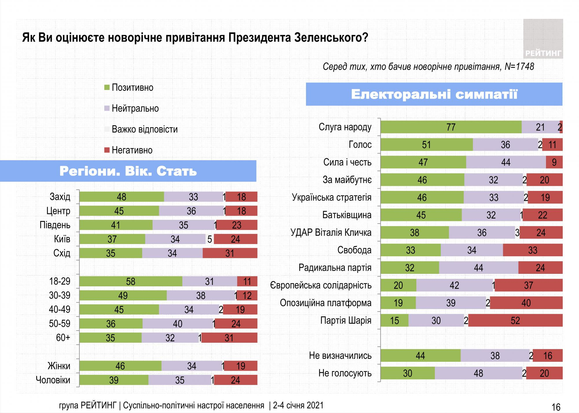 Українці дали оцінку новорічному привітанню Зеленського