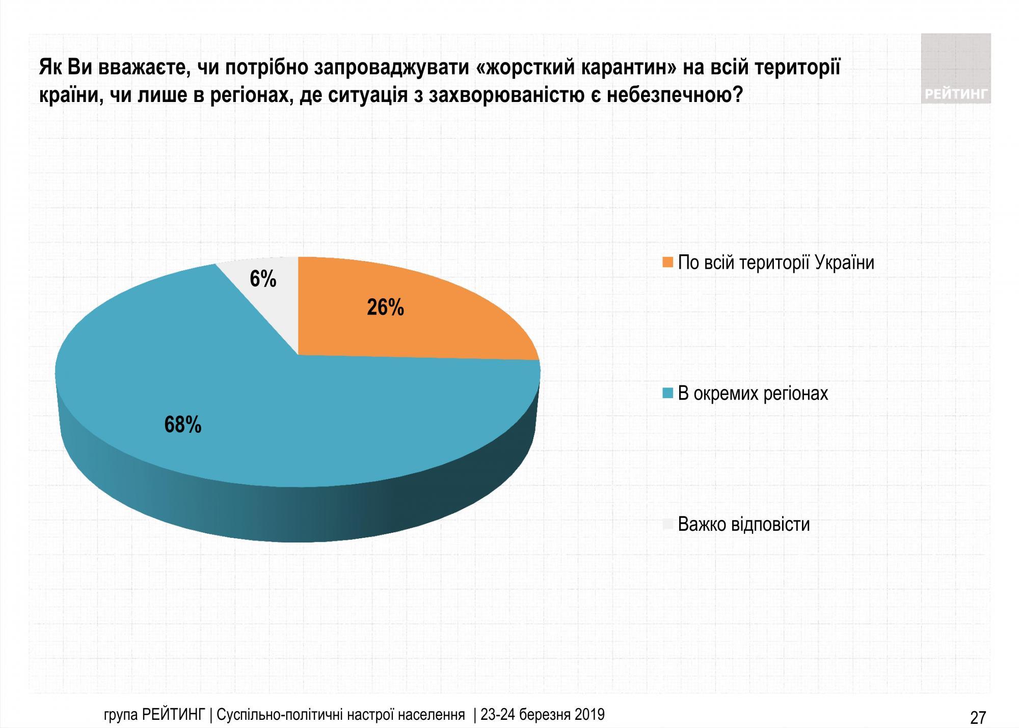 Загальнонаціональний локдаун підтримують лише чверть українців