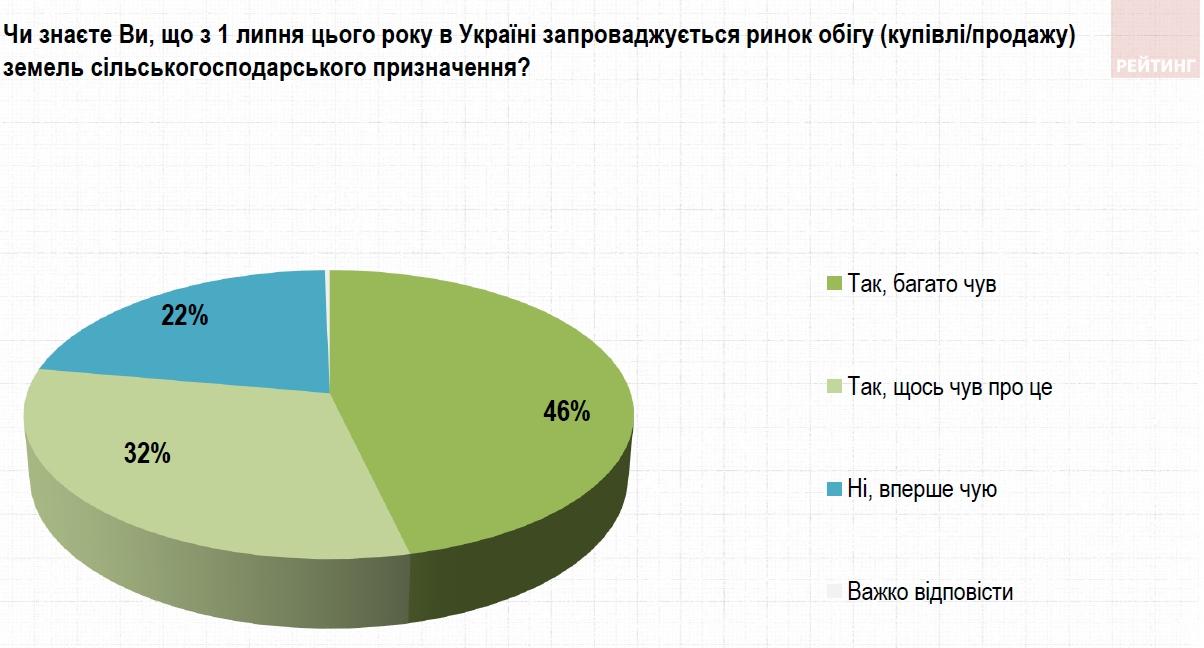 Открытие рынка земли с 1 июля: мнение украинцев