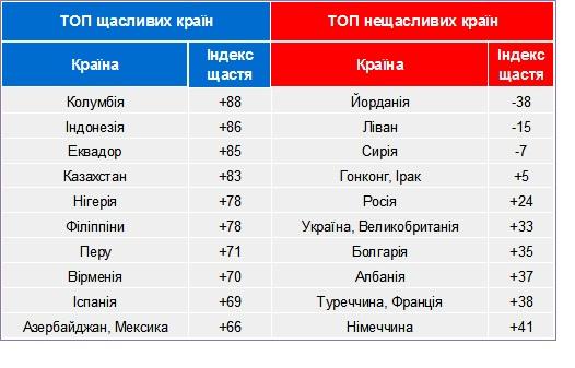 Україна піднялася у світовому рейтингу щастя