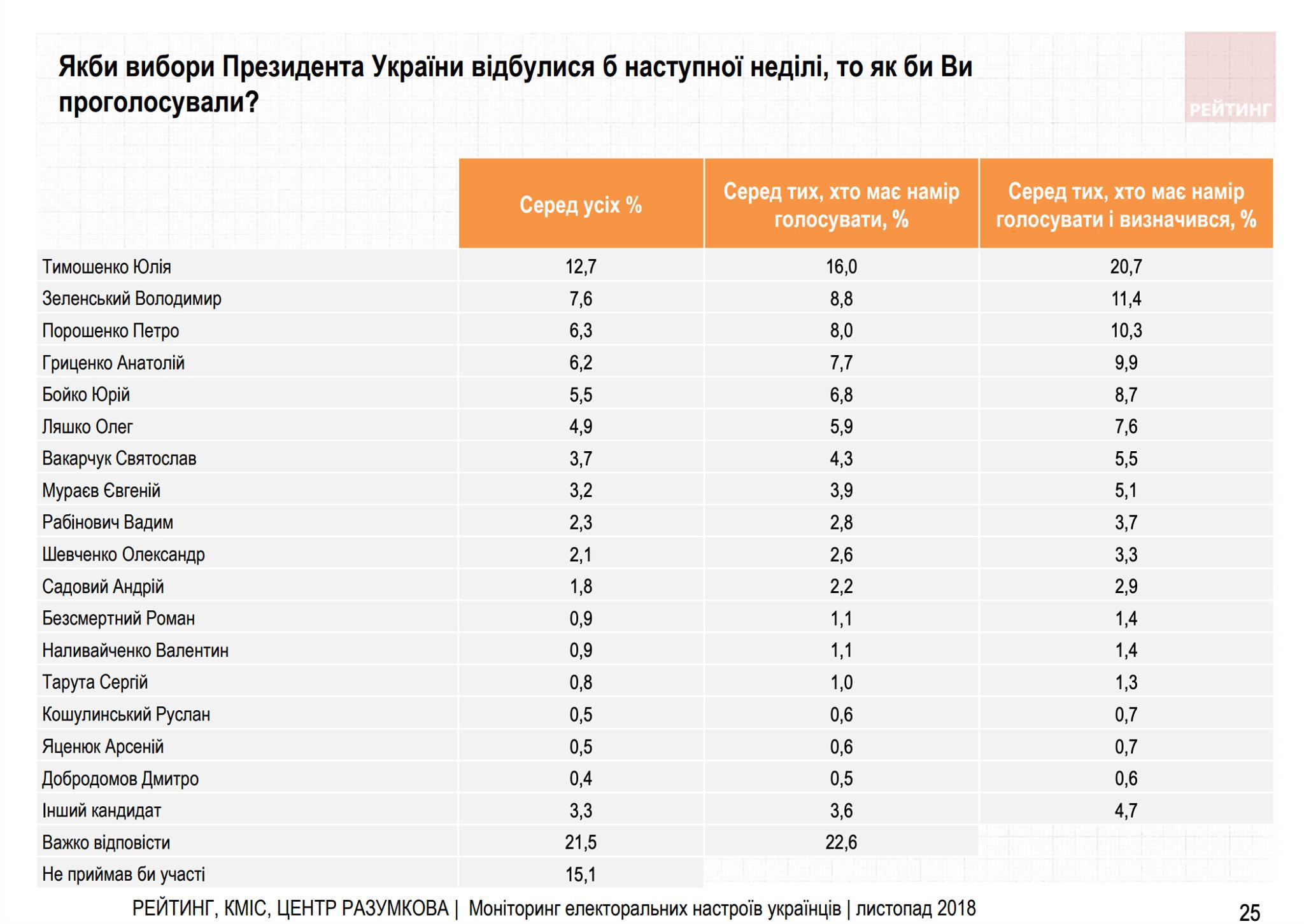 Зеленский выходит во второй тур президентских выборов, - социсследование