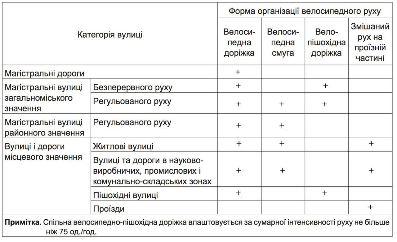 Все дороги Украины за десять лет оборудуют велодорожками