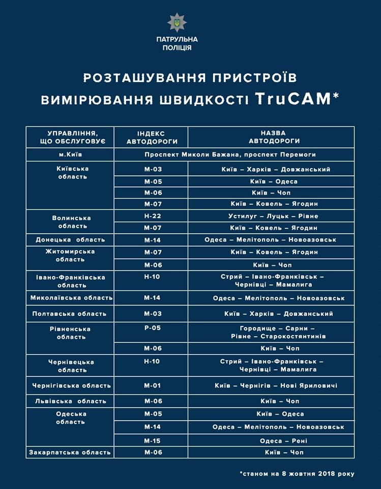 Опубліковано список трас в Україні з контролем швидкісного режиму