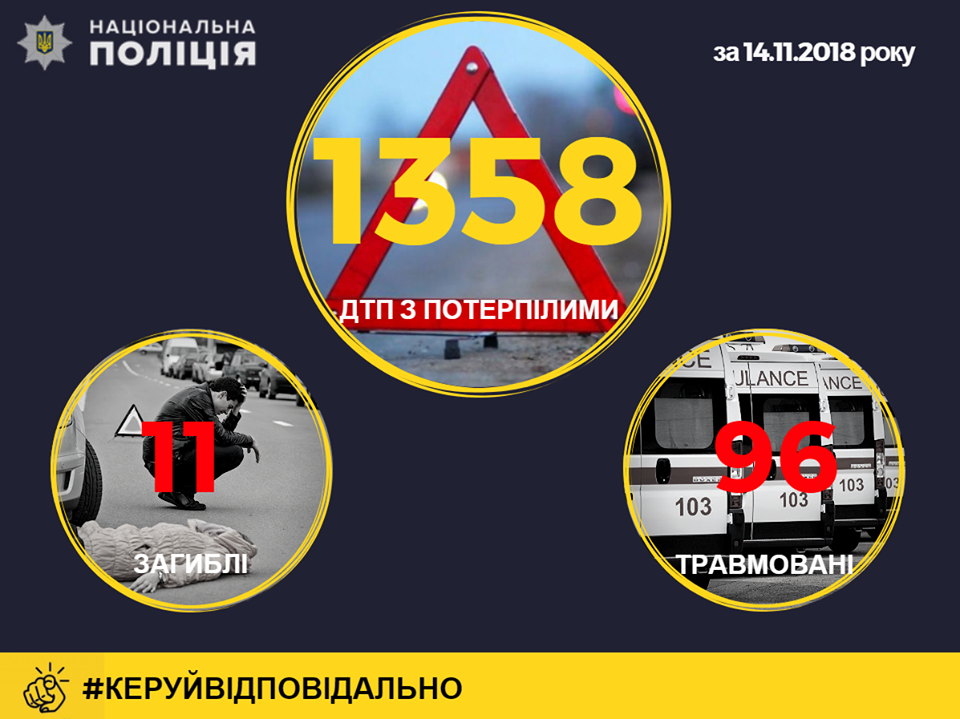 В Україні з початку снігопаду сталося 1358 ДТП, загинули понад 10 осіб