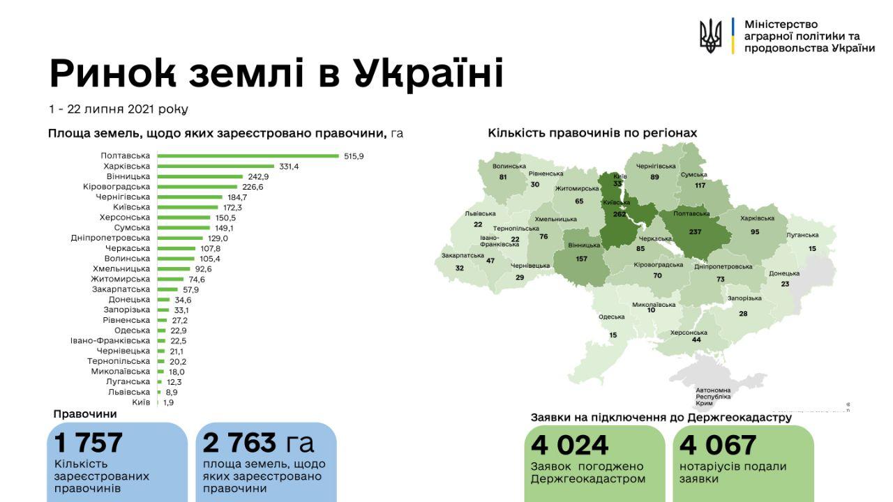Рынок земли в Украине: в какой области продали больше всего