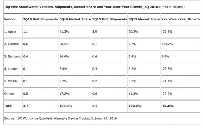 Продажи «умных часов» отApple рухнули неменее чем на70%
