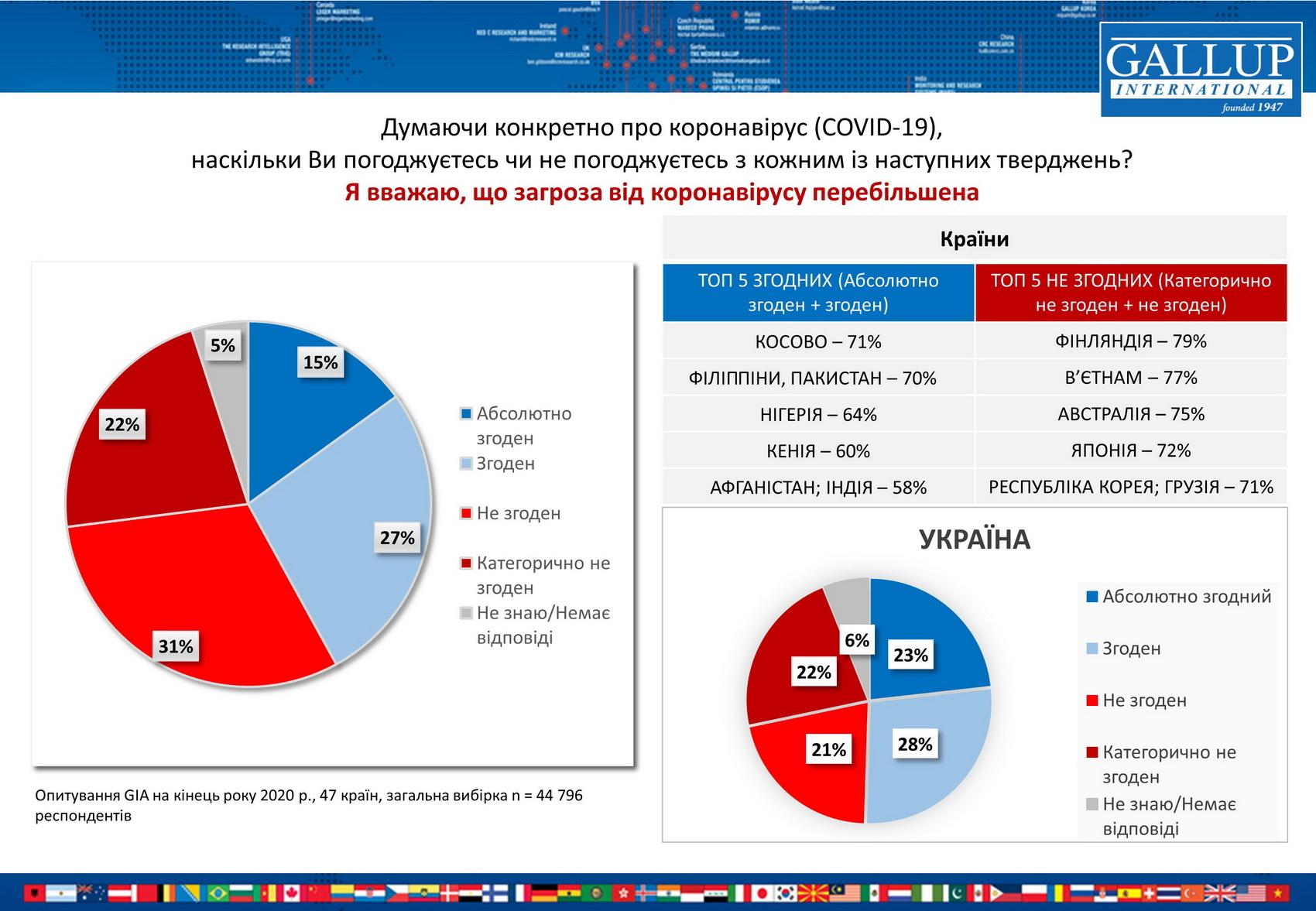 Среди украинцев преобладает мнение о преувеличенности угрозы COVID-19
