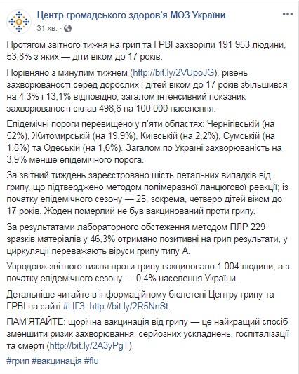 В Україні від грипу за тиждень померли шість людей