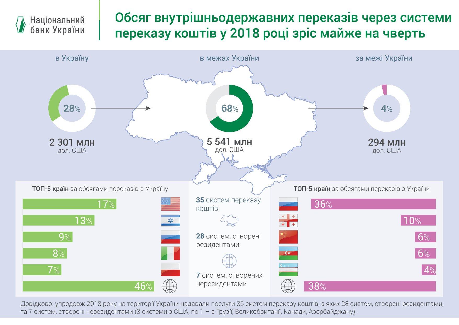 НБУ назвав ТОП-5 країн з грошових переказів в Україну