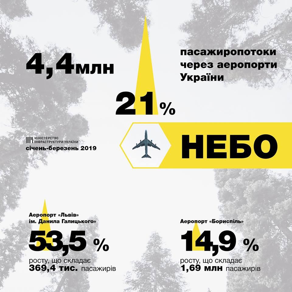 Пассажиропотоки через аэропорты Украины выросли более чем на 20%