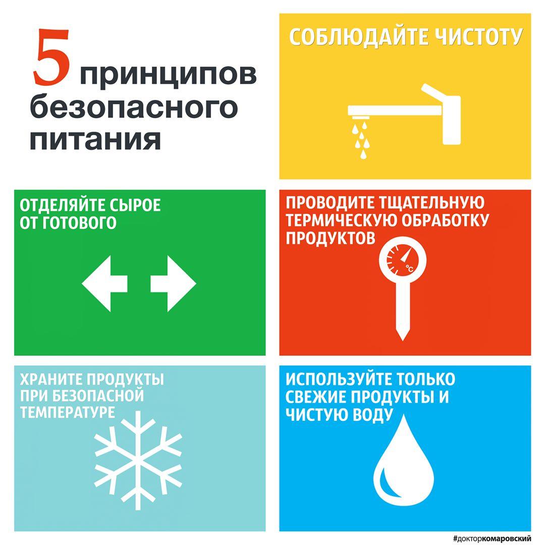 Комаровский рассказал о правилах безопасного питания | РБК Украина