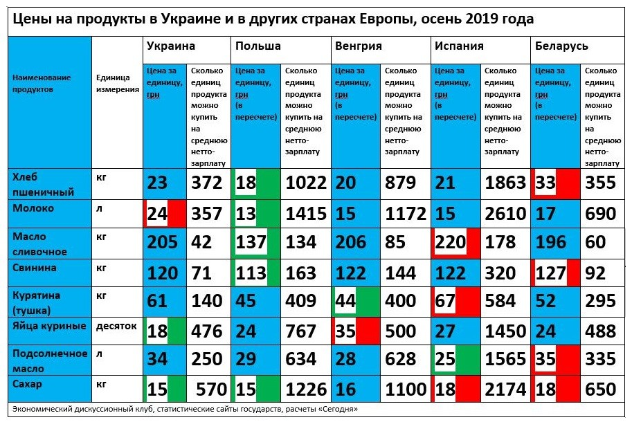 Грустная статистика: сравнение цен на продукты в Европе и Украине
