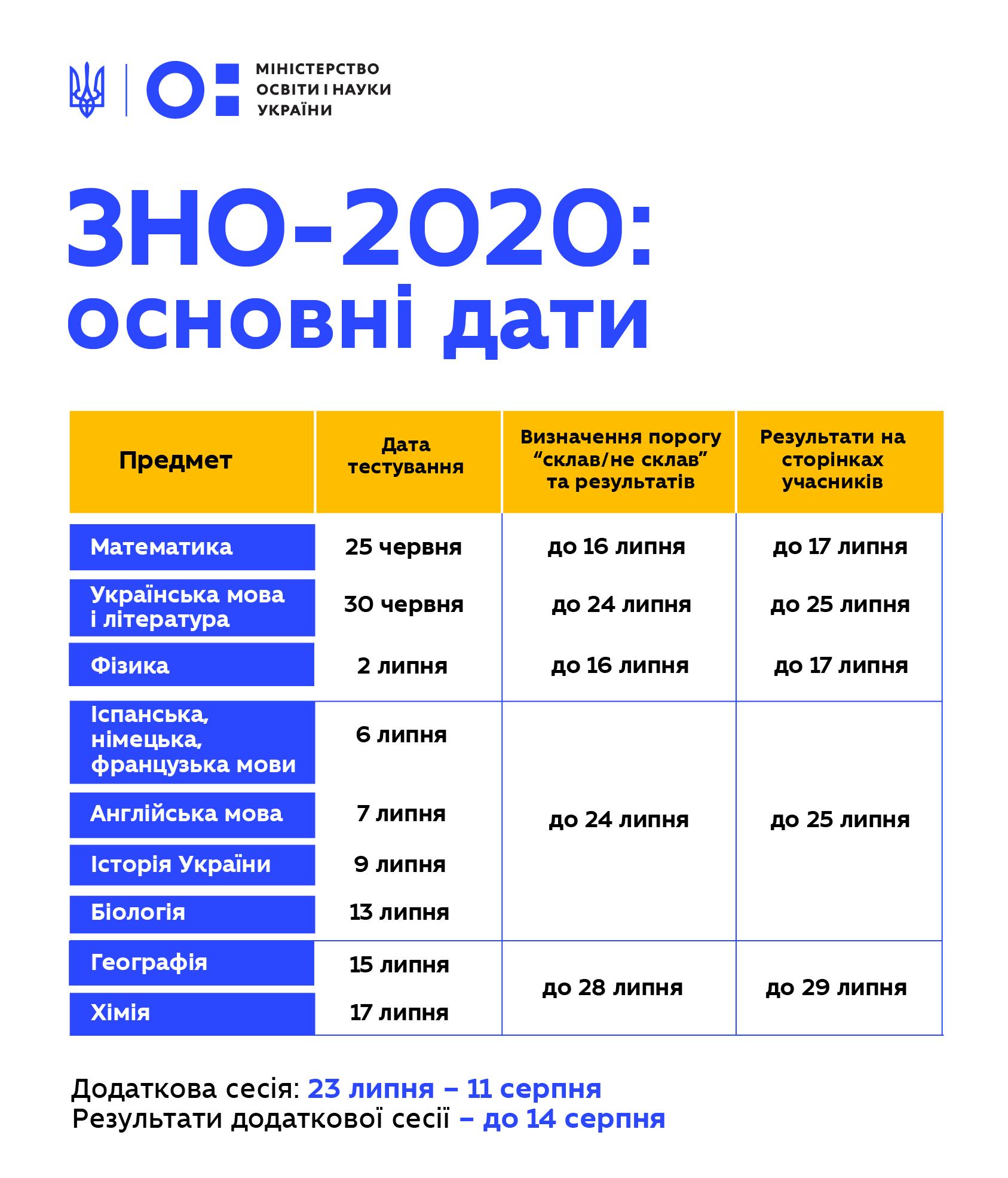 ЗНО-2020: як буде проходити тестування