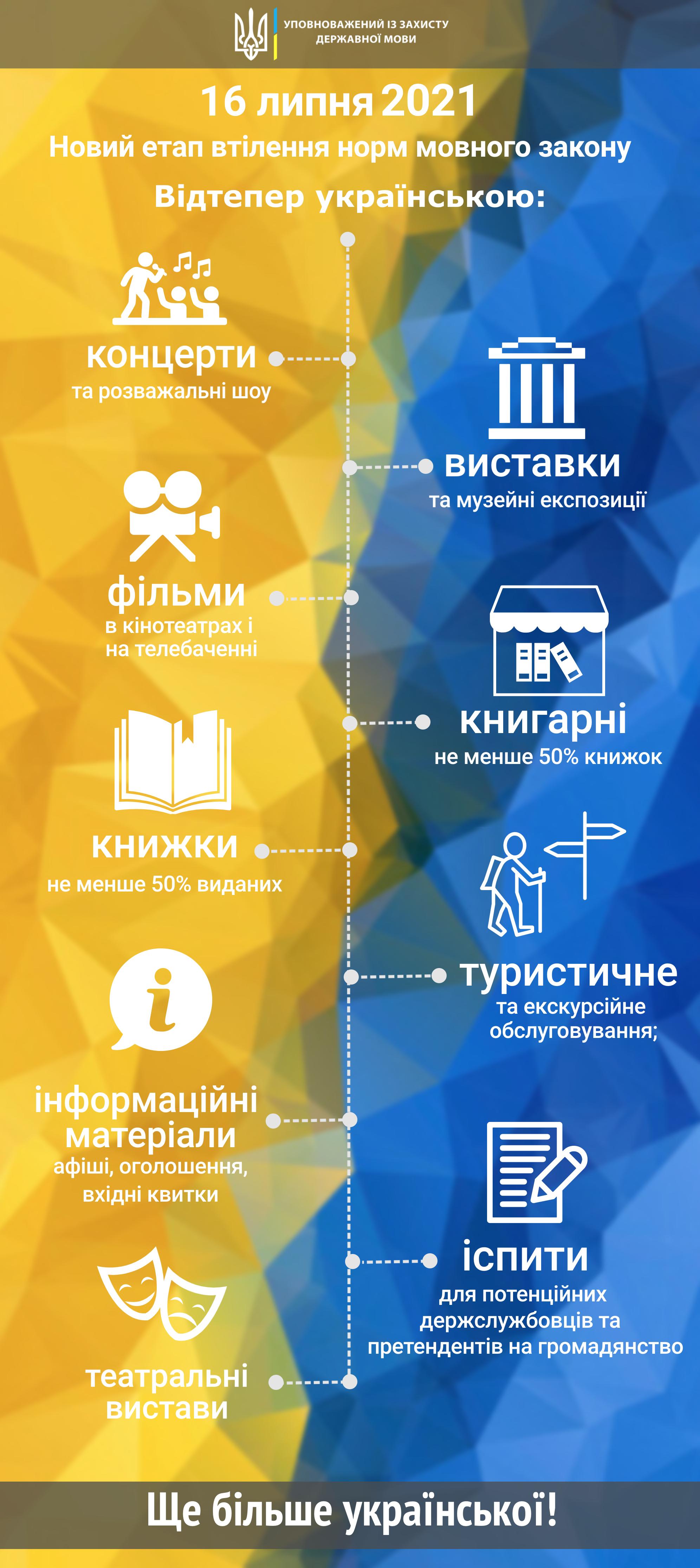 """Сегодня заработали новые нормы """"языкового закона"""": весь список"""