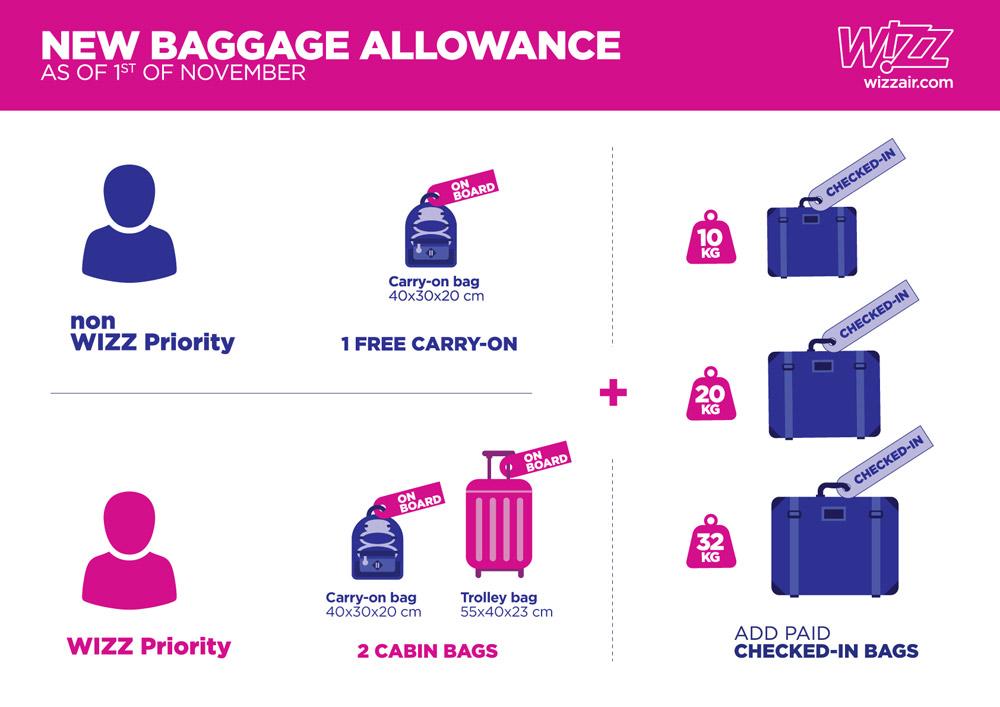 Wizz Air с 1 ноября уменьшит габариты бесплатной ручной клади|В дороге - сайт о путешествиях и приключениях