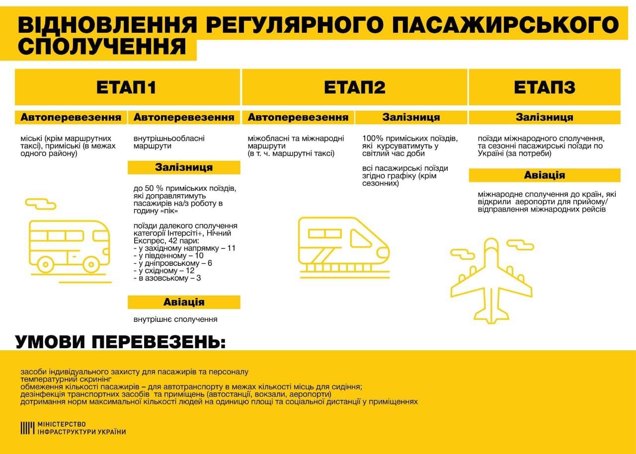 В Украине представили план возобновления работы транспорта