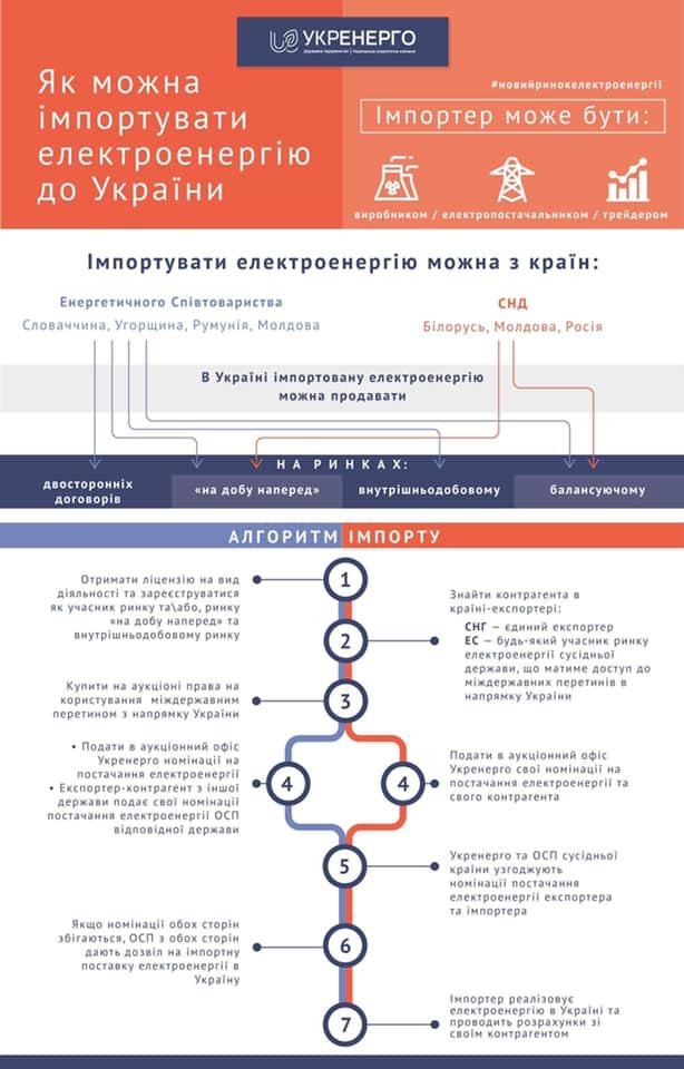 З липня стане можливим імпорт електроенергії в Україну
