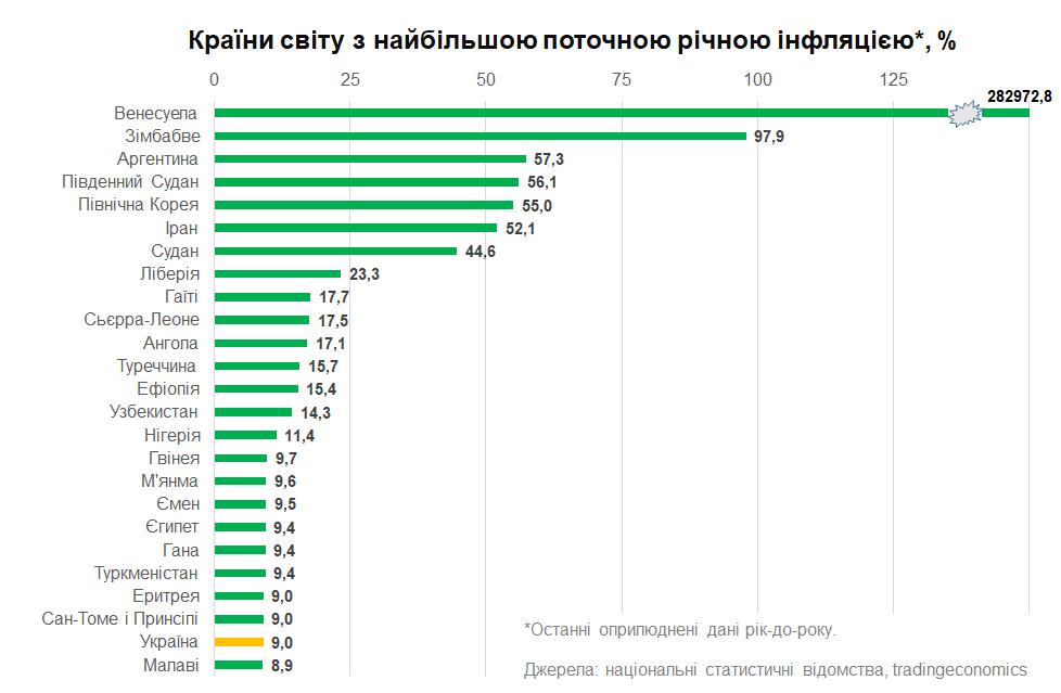 Украина выпала из топ-20 стран с самой высокой инфляцией в мире